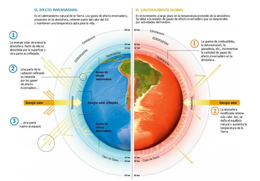 ensayo sobre calentamiento global Calentamiento global:  poniendo mayor presión sobre dichos sistemas  no por que tu ensayo no tiene la tesis,.