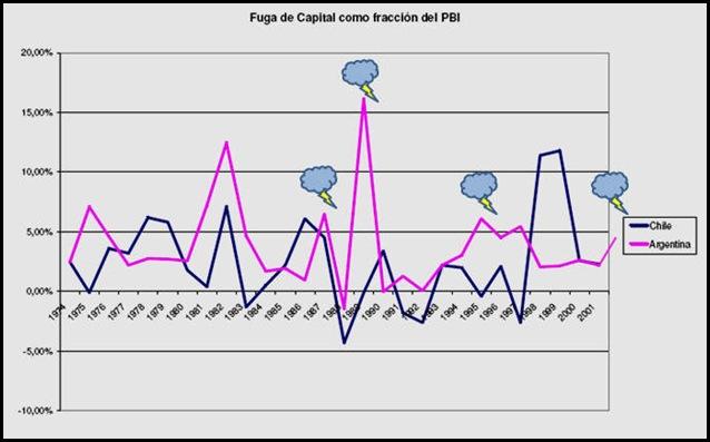 fuga_capitales