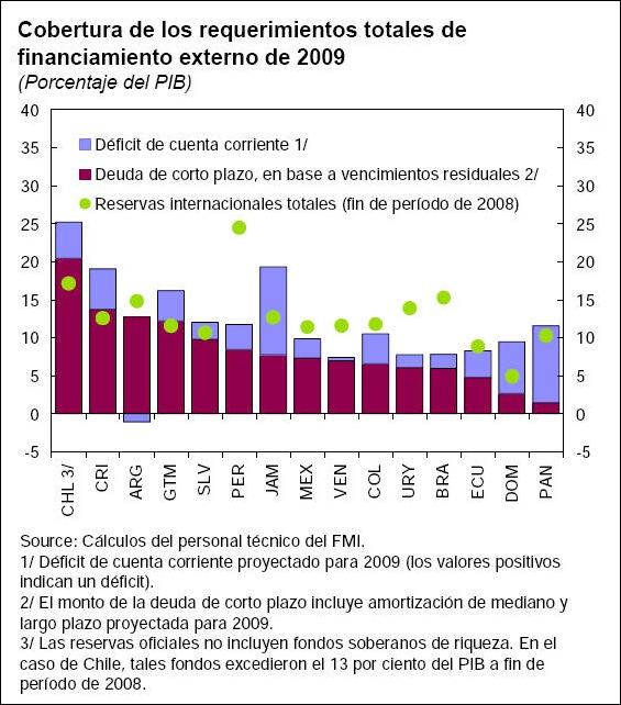 deuda y reservas en el 2009