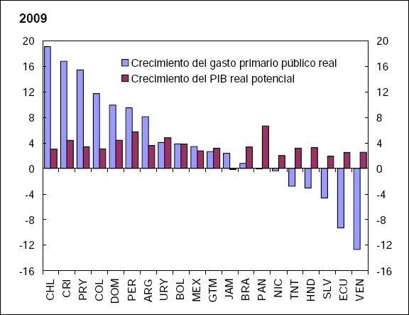 gasto y pbi de Argentina estimados para el 2009