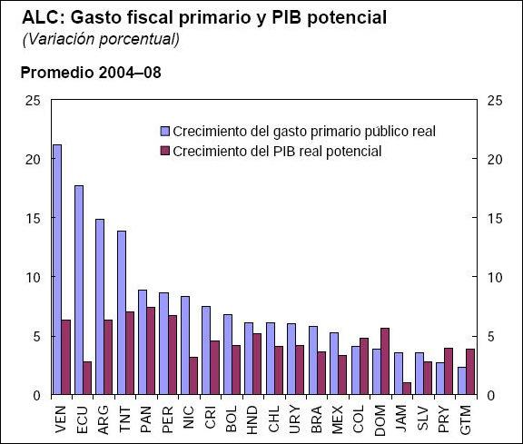 variación del gasto y el pbi de Argentina en los últimos 5 años