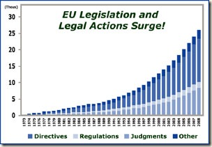 Aumento en las regulaciones de los mercados, esto ya no es un mercado libre