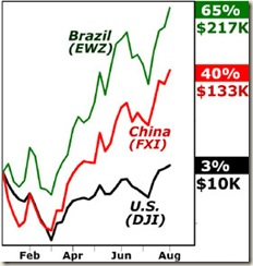 EWZ,FXI,DJI,Brazil,China