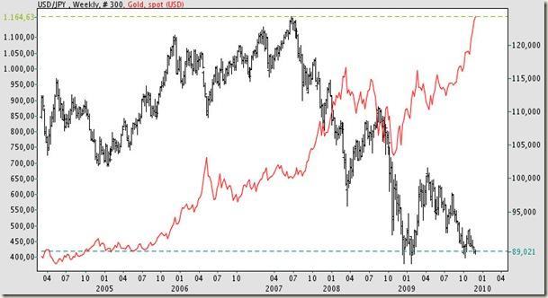 USD/JPY(negro,escala derecha) y ORO(rojo, escala izq)