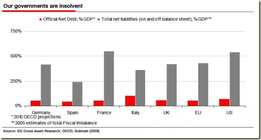 Deuda de los paises en % del PBI
