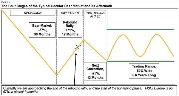Comportamiento secular del mercado, salida de la recesión