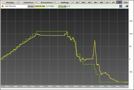 Relación entre tasa Libor(amarilla) y FED(verde)