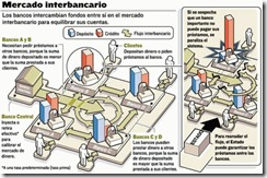 mercado interbancario