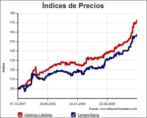 Índice de precios de Argentina
