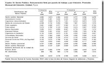 Salarios públicos