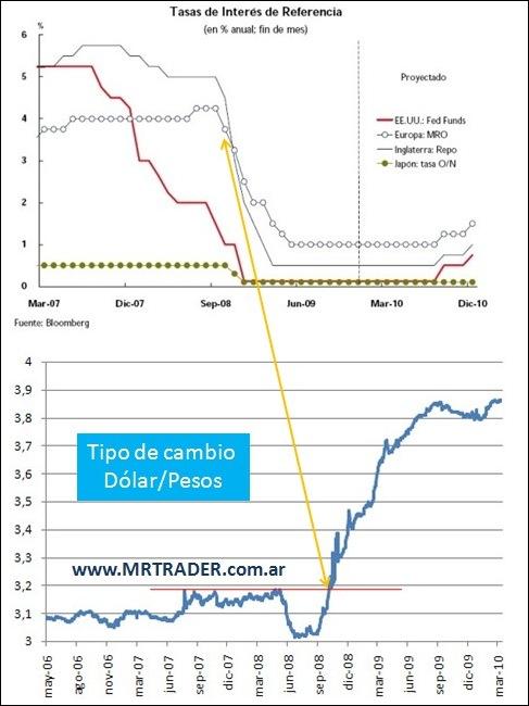 tasas y tipo de cambio en Argentina