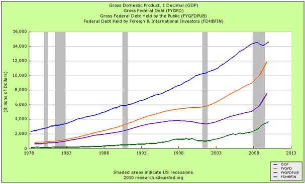 Deudas y GDP (azul),