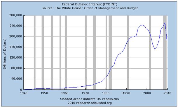 Intereses anuales que paga EE.UU