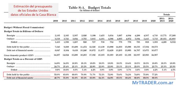 Presupuesto de los EE.UU, click para ampliar