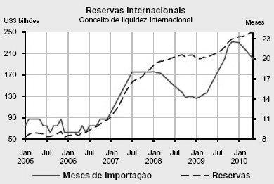 Reservas en dolares de Brasil