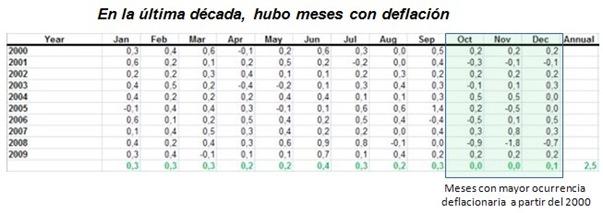 Deflación en la última década , 2000-2009
