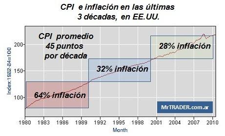 Inflación histórica en EE.UU.