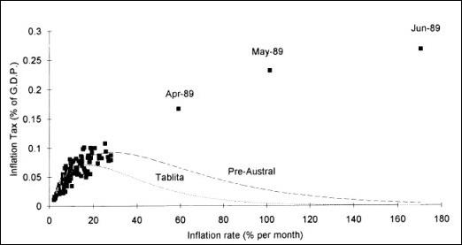 Impuesto inflacionario en Argentina