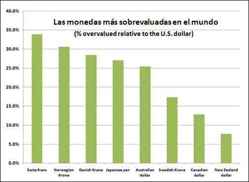 El grafico muestra las mayores sobrevaluaciones con respecto al dólar, hay que tener en cuenta que el dólar se continua fortaleciendo con respecto al euro.