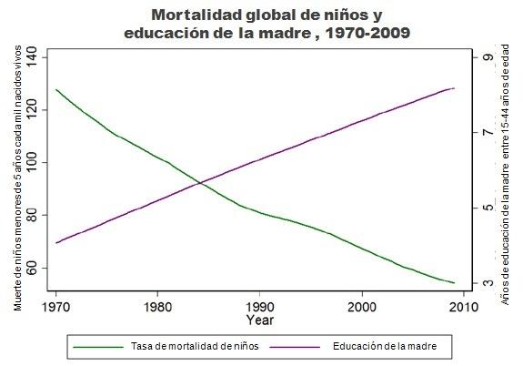 Relación entre mortalidad de niños y educación de la madre