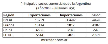 Saldos de la balanza comercial de la Argentina
