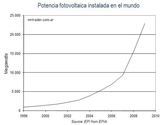 Potencia solar instalada en el mundo