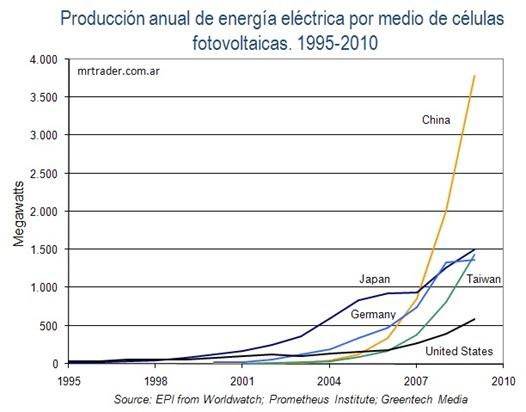 Produccion de electricidad solar