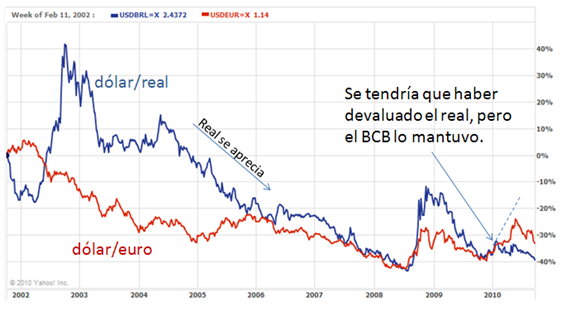 Real y el dólar
