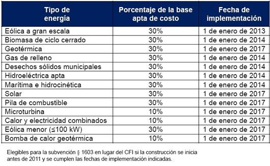 CFI para energía renovable