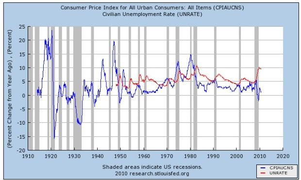 Desempleo (rojo) Inflación (azul)