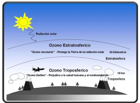 Ozono (O3) bueno y malo