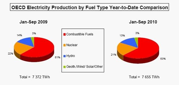 Comparación entre 2009 y 2010, terawatt hora