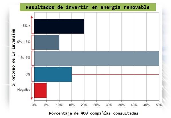 Retorno de la inversión verde