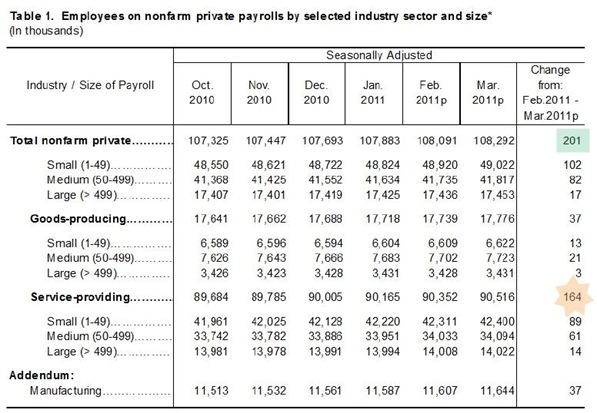 Payrolls marzo