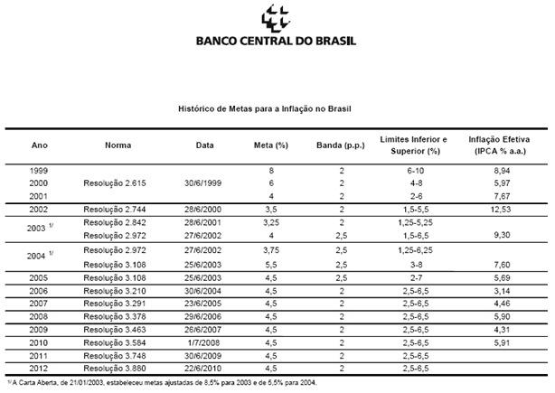 Historial de la inflación en Brasil