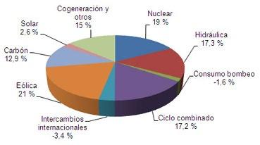 Demanda eléctrica de marzo 2011 en España