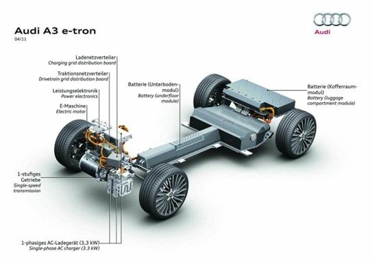 Audi A3 e-tron estructura