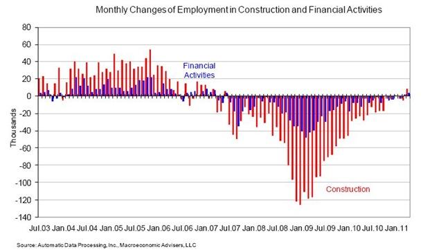 Empleo en sectores de la construcción y de las finanzas