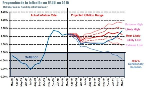 Inflación 2010 en Estados Unidos y la proyección acertada Moore