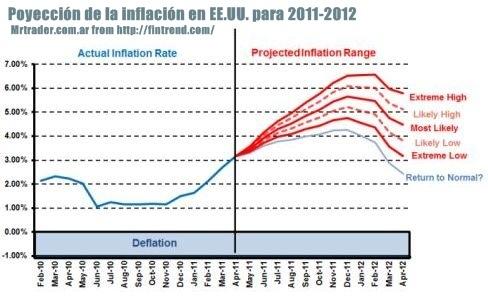 Proyección de la inflación 2011 - 2012