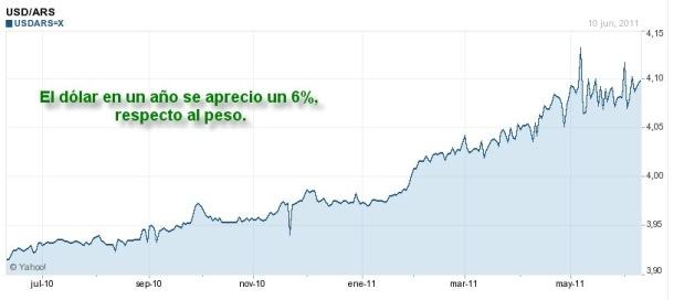 Devaluación continua de peso argentino
