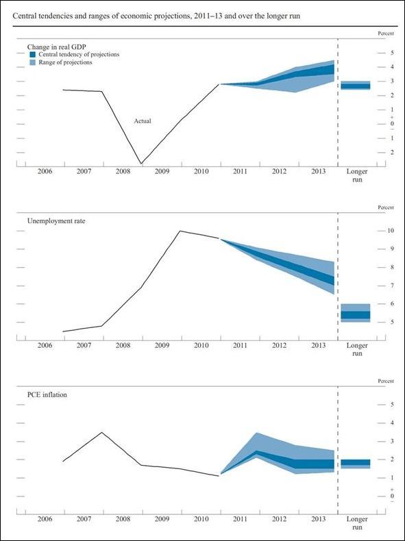 Proyecciones 2011-2013