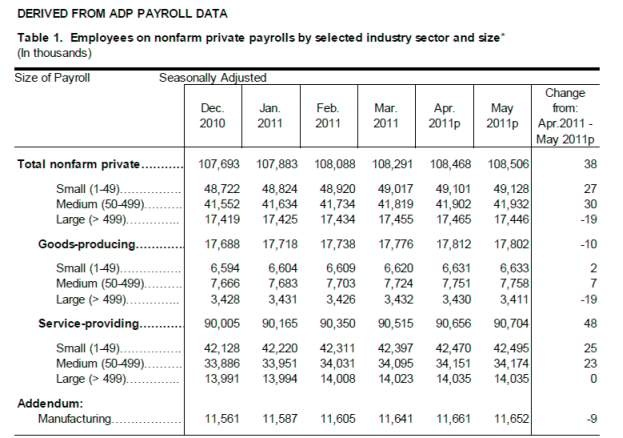 Payrolls Mayo 2011