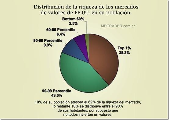 Distribución de riqueza