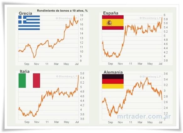 Bonos europeos 10 años. Yield
