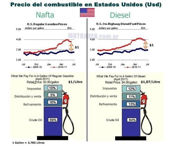 Costo de combustible, nafta y gasoil en Estados Unidos