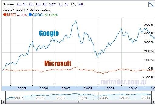 Enorme diferencia en el rendimiento de Google contra Microsoft