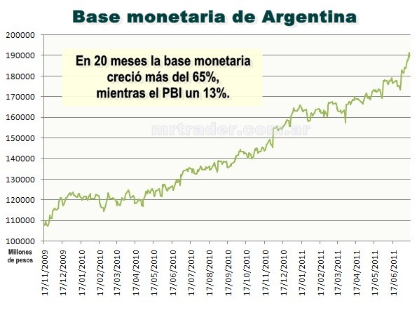 Base monetaria de Argentina