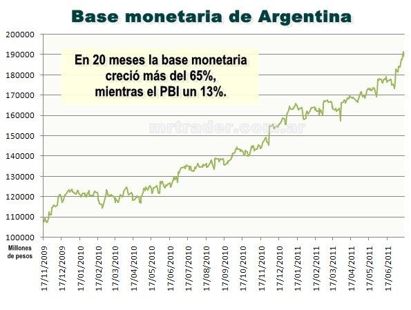 Base monetaria de Argentina