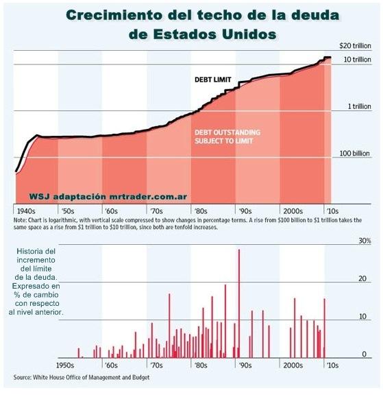 Histograma del techo de la deuda de Estados Unidos
